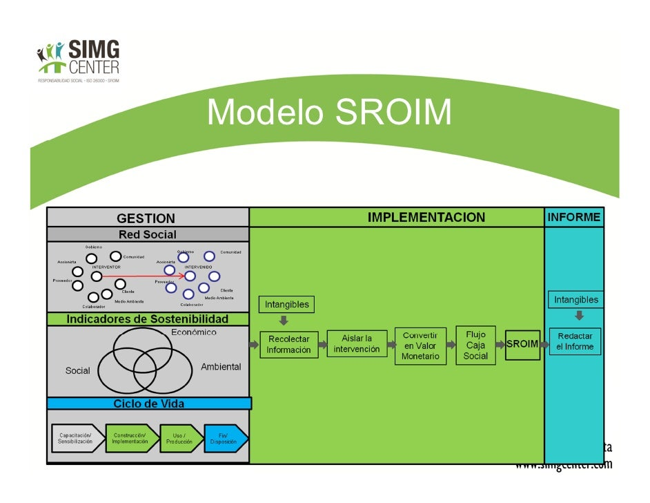 Modelo SROIM