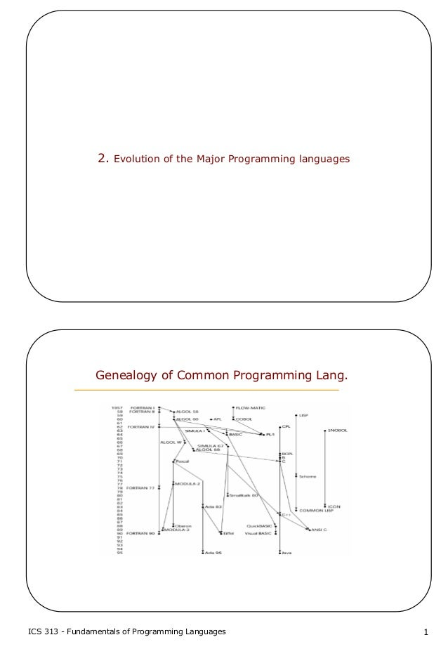 ICS 313 - Fundamentals of Programming Languages 12. Evolution of the Major Programming languagesGenealogy of Common Progra...