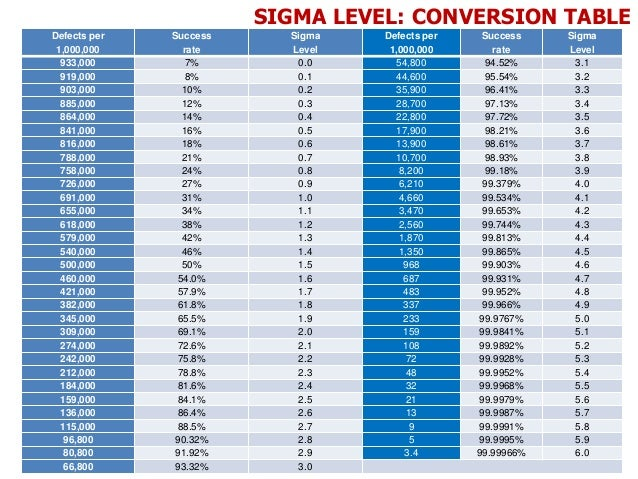 2 intro to six sigma for Z table 6 sigma