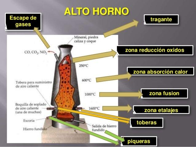Las palabras de la ciencia (III): oxidación y reducción.
