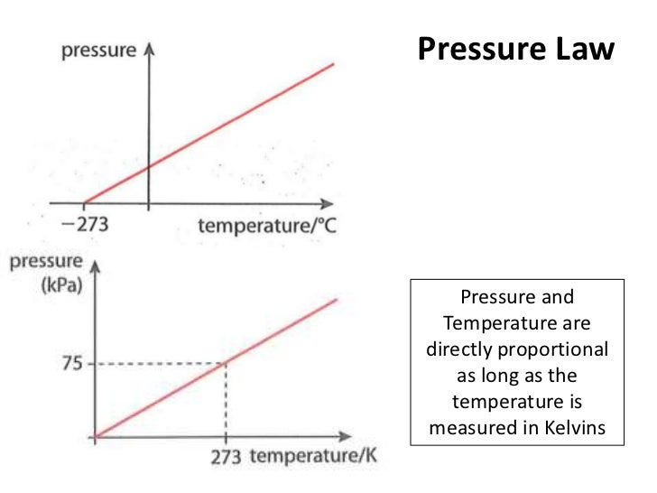 Pressure Law    Pressure and  Temperature aredirectly proportional    as long as the   temperature ismeasured in Kelvins