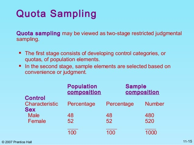 Step-by-step Quota Sampling