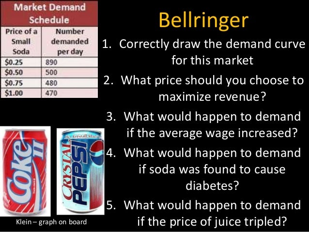 Bellringer 1. Correctly draw the demand curve for this market 2. What price should you choose to maximize revenue? 3. What...