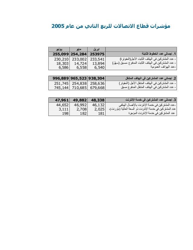 للربع االتصاالت قطاع مؤشراتالثانيعام من0225 يونيو مايو ابريل 900,522 902,952 909250 1الثابتة الخطوط...