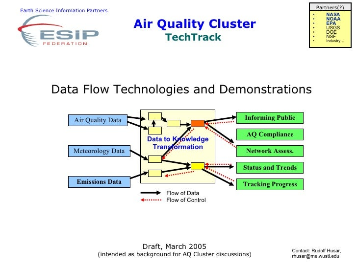 Air Quality Cluster TechTrack  Earth Science Information Partners Data Flow Technologies and Demonstrations Contact: Rudol...