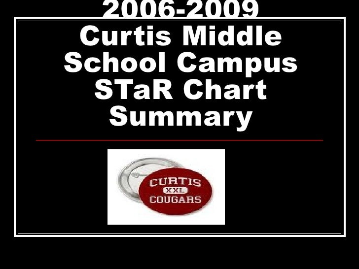 2006 2009 Curtis Middle School Campus S Ta R Chart Summary