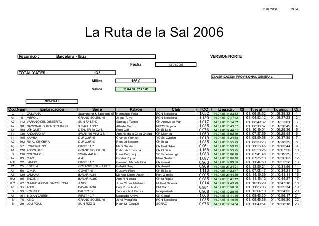 15.04.2006 19:34 Recorrido : Barcelona - Ibiza VERSION NORTE Fecha 13.04.2006 TOTAL YATES 133 CLASIFICACION PROVISIONAL GE...