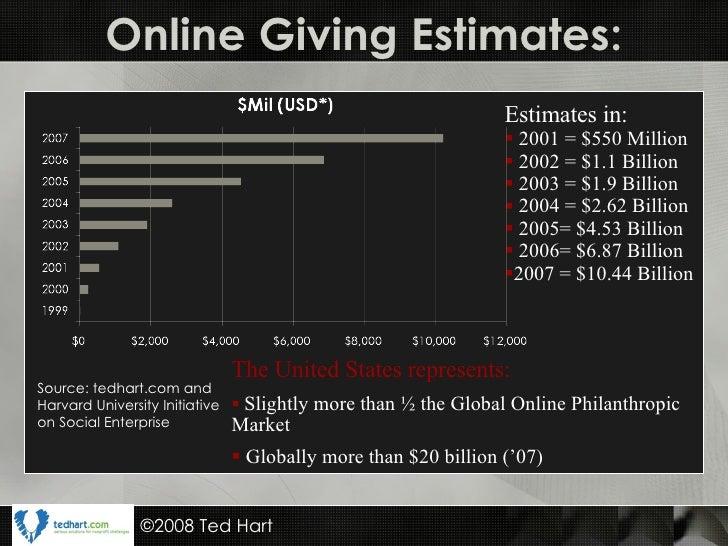 Online Giving Estimates: <ul><li>The United States represents: </li></ul><ul><li>Slightly more than ½ the Global Online Ph...