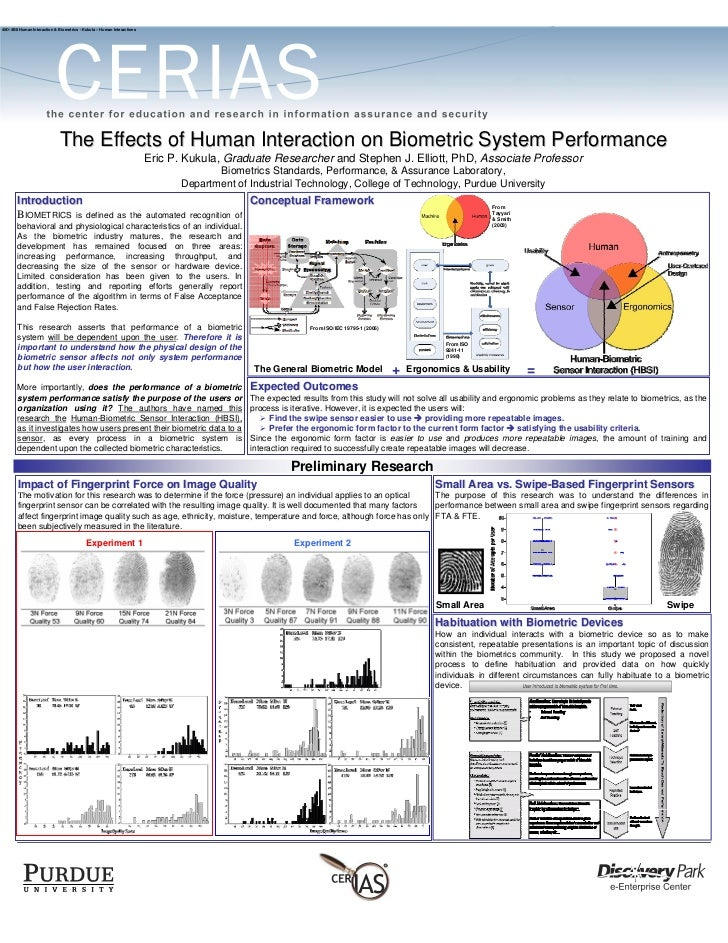 (2007) The Effects of Human Interaction on Biometric System Performance