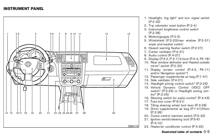 2004 Nissan Murano Fuse Box Diagram : Murano fuses gallery