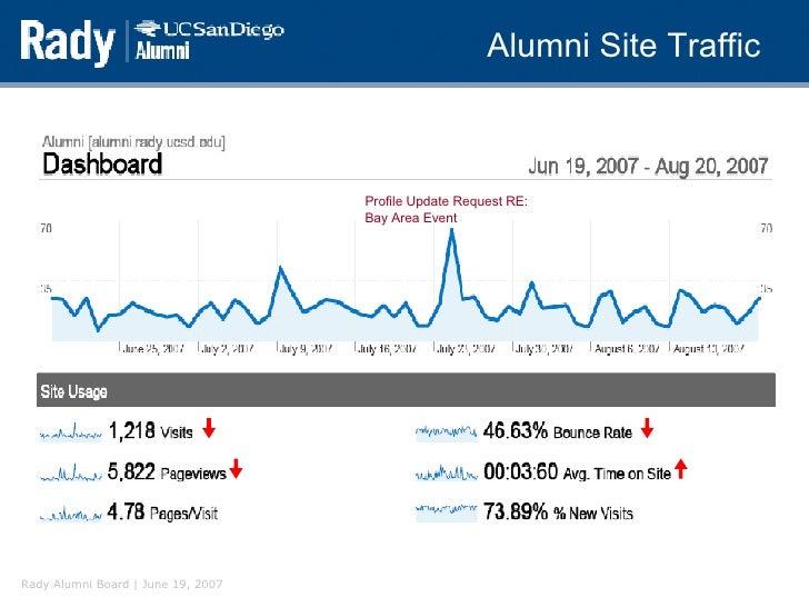 Alumni Site Traffic Profile Update Request RE: Bay Area Event