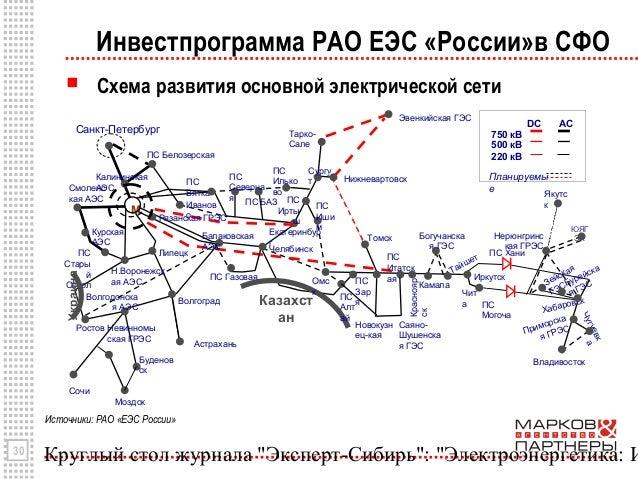 ЕЭС «России»в СФО Схема
