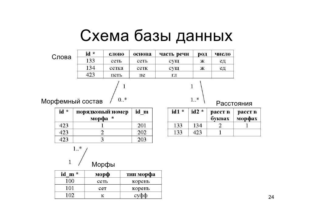 Схема базы данных Слова