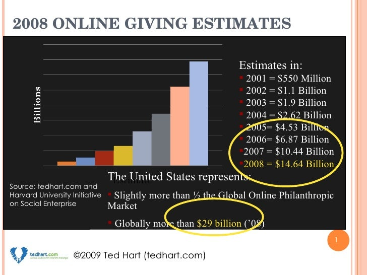 2008 Annual Online Giving Estimate Ted Hart - $14.64 Billion (USA), $29 Billion (Global)