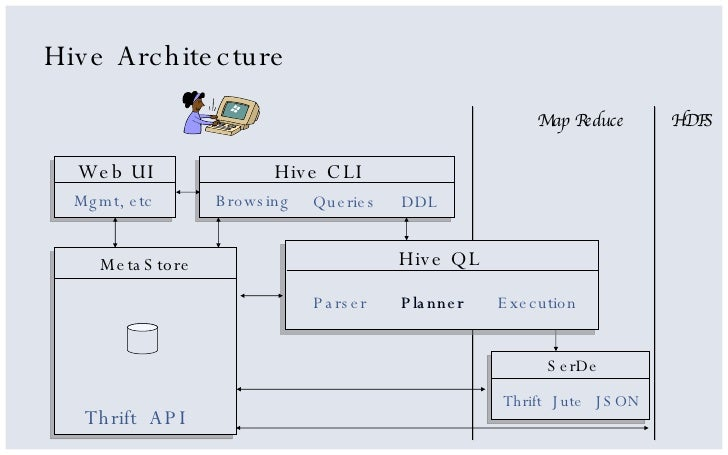 Hadoop Architecture Hive hadoop and hive