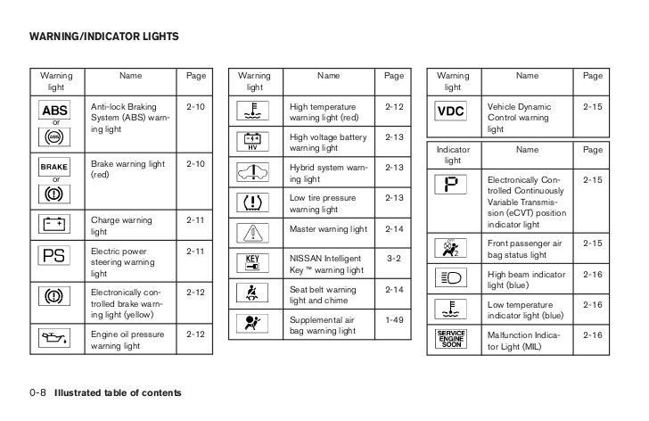 Image Gallery Nissan Warning Symbols