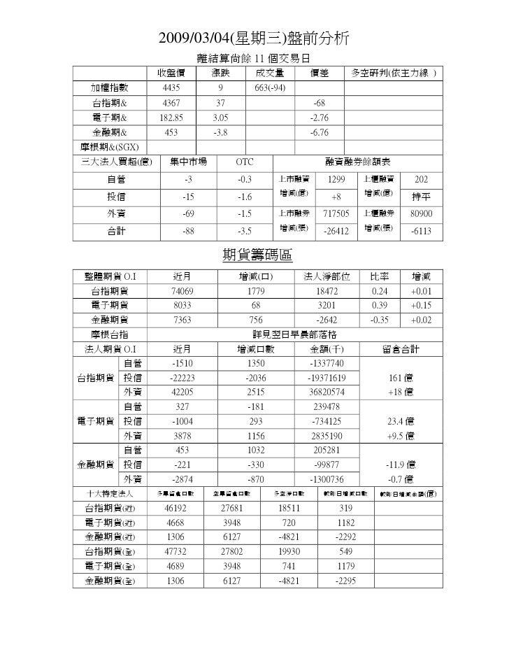 2009/03/04(星期三)盤前分析                           離結算尚餘 11 個交易日             收盤價            漲跌             成交量           價差    ...