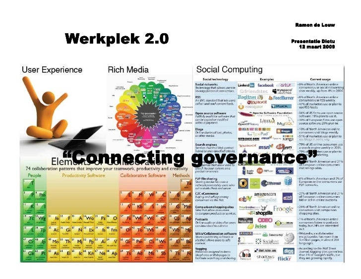 """Ramon de Louw   Werkplek 2.0        Presentatie Dictu                        12 maart 2009     """"Connecting governance"""""""