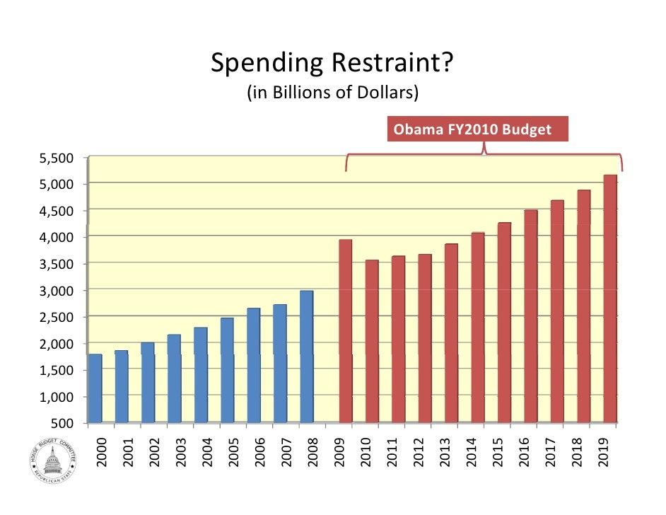 SpendingRestraint?                                                   (in Billions of Dollars)                            ...