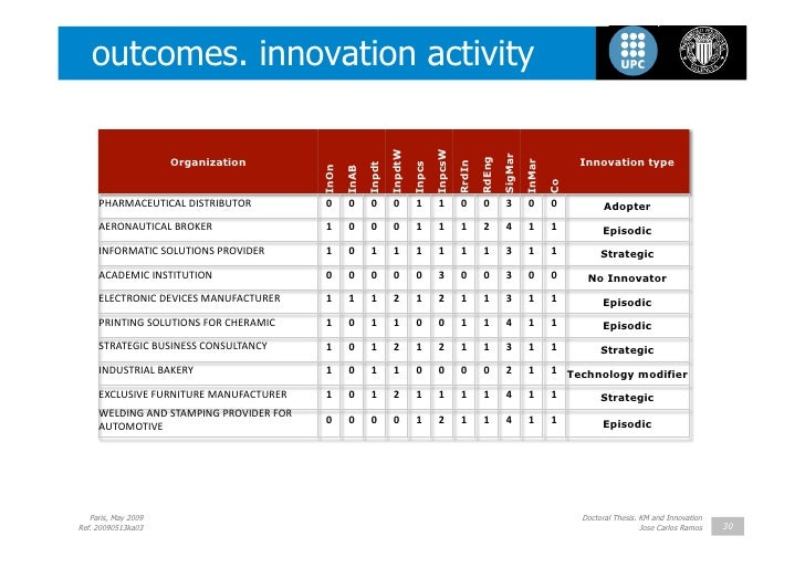Phd thesis on innovation management | Essay Online: - www ...