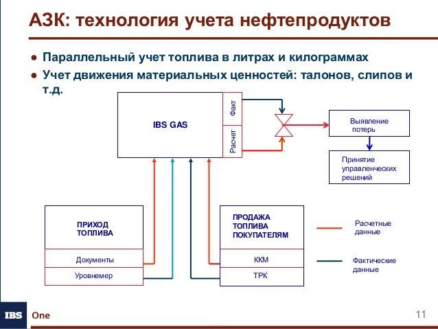 Параллельный учет топлива