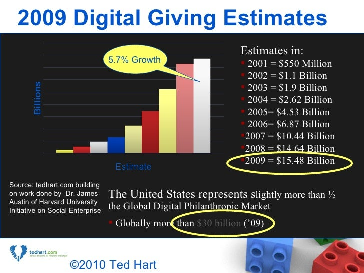 2009 Digital Giving Estimates <ul><li>The United States represents s lightly more than ½ the Global Digital Philanthropic ...