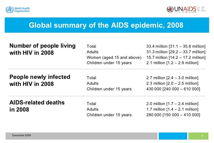 Global summary of the AIDS epidemic, 2008