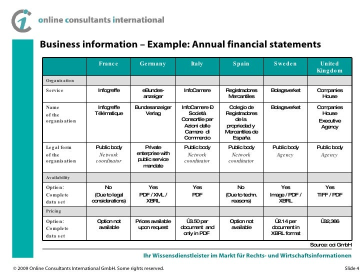 Action Plan Of A Business