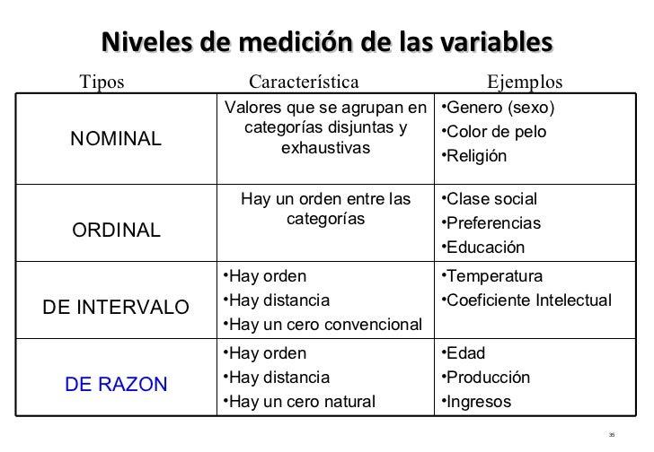 Las Escalas de Medicion Niveles de Medición de Las