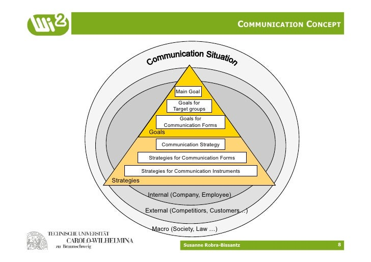 corporate communication strategies