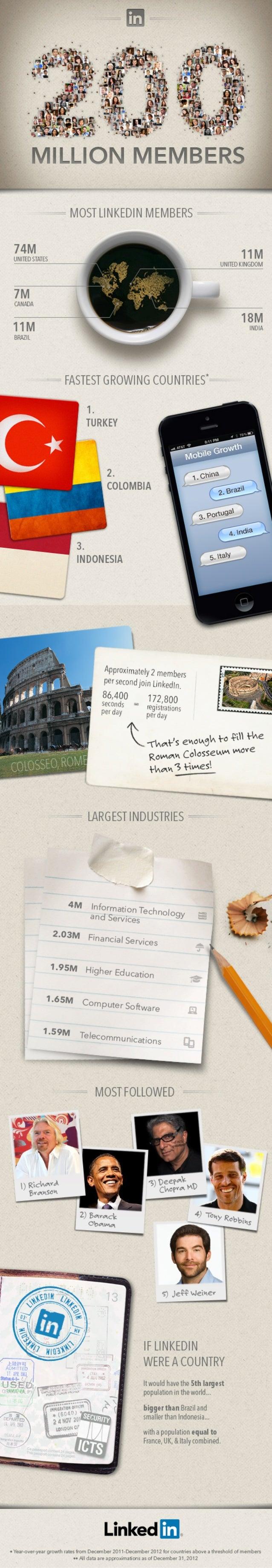 LinkedIn 200 Million Member Milestone