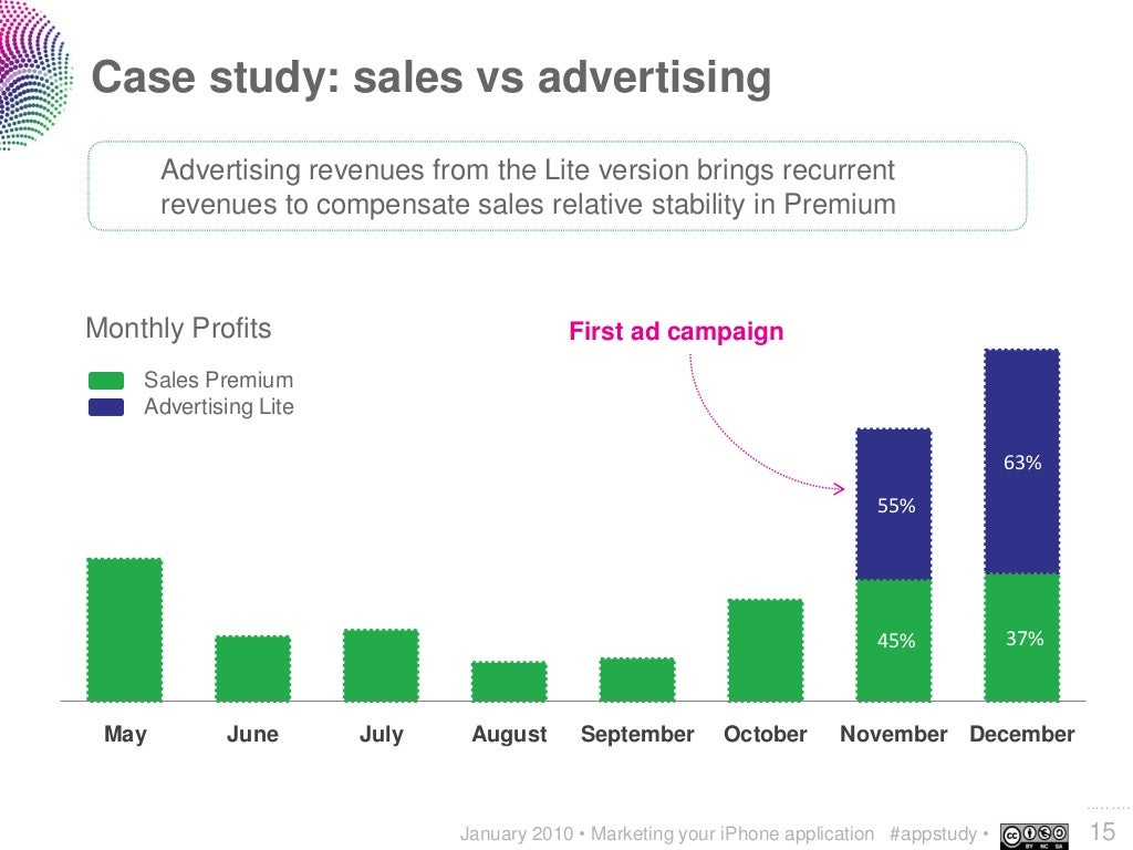 case study effectiveness of advertising