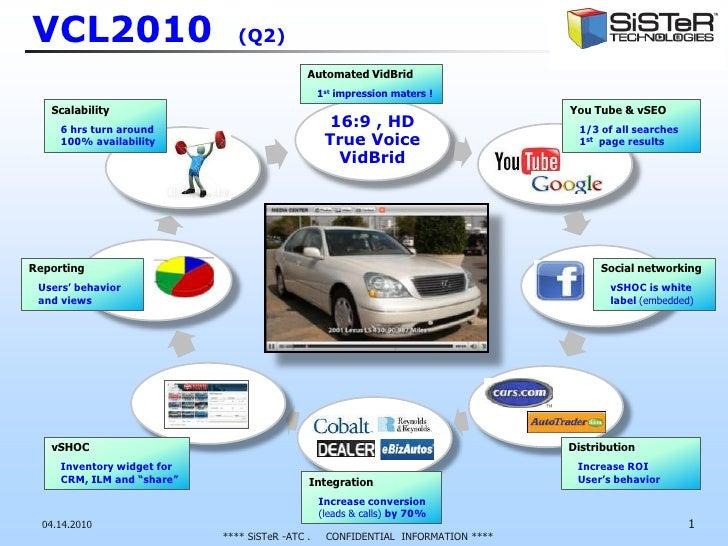 VCL2010  (Q2)<br />04.14.2010<br />1<br />Automated VidBrid <br />1st impression maters !<br />You Tube & vSEO<br />1/3 of...