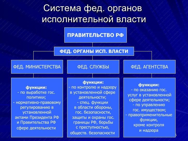 Система фед. органов