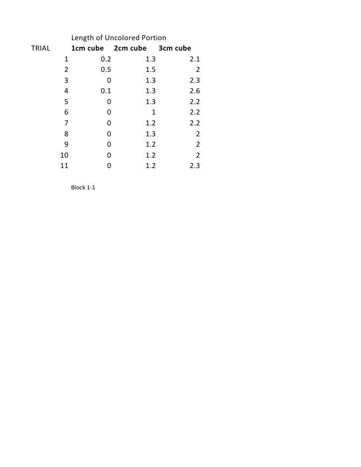 Length of Uncolored Portion TRIAL        1cm cube 2cm cube 3cm cube          1           0.2          1.3    2.1          ...