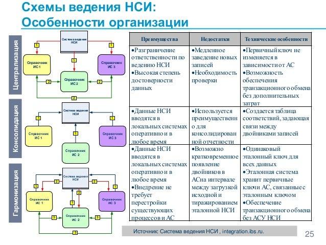 Схемы ведения НСИ: Особенности
