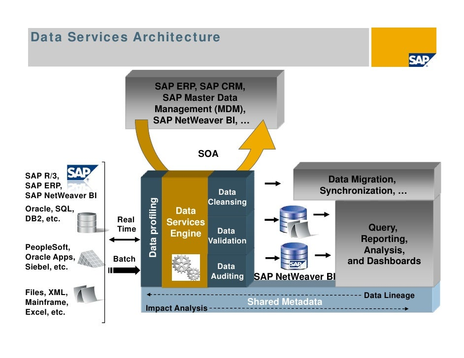 20100430 introduction to business objects data services for Sap r 3 architecture