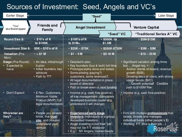 Sources of Investment: Seed, Angels and VC's Stage (Pre-Round): • Expected to have: • An idea, initial/rough b-plan • Init...