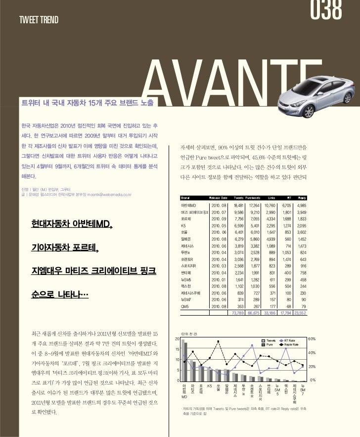 car brands tweet trends in korea 2010.11