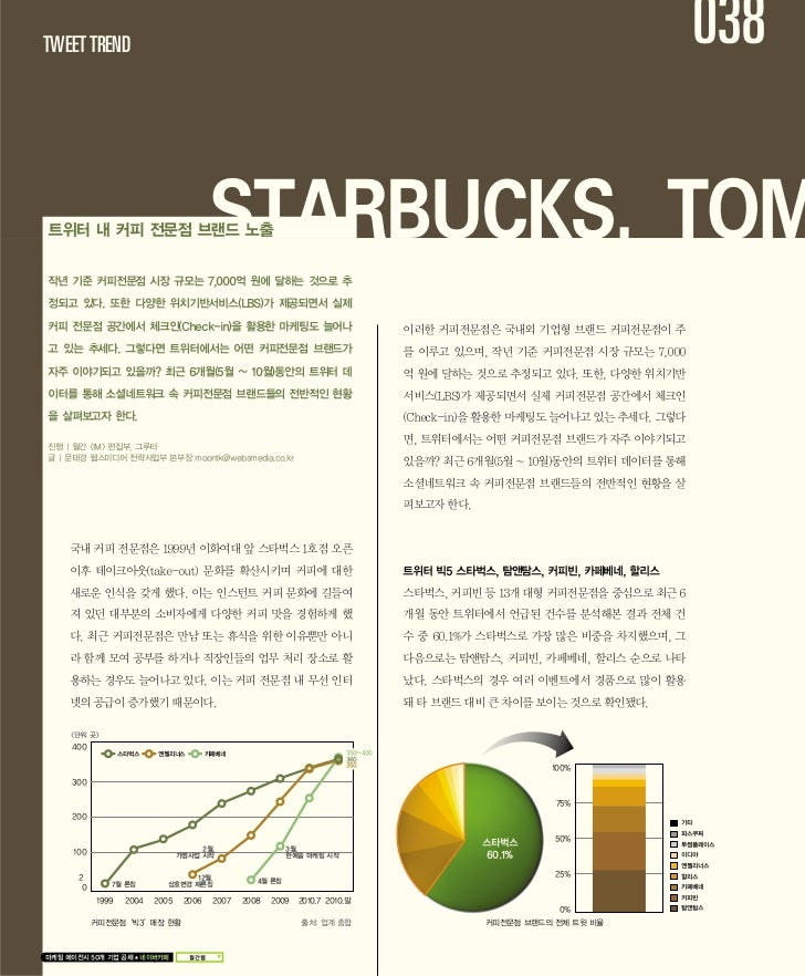 coffee brands tweet trends in korea 2010.12