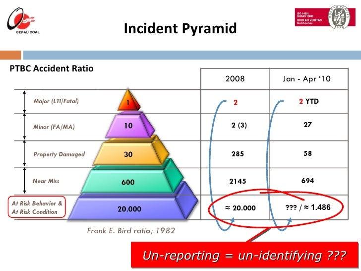 Motor Vehicle Incidents Study - FleetAnswers