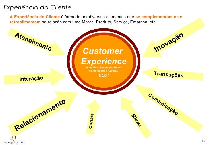 the customer life cycle clc and crm male models picture