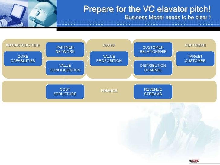 2010 Venture Capital Pitch Prep