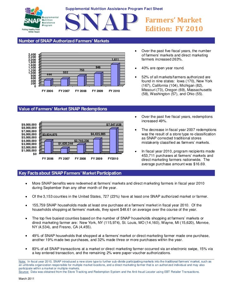 2010 SNAP at FMs Fact Sheet