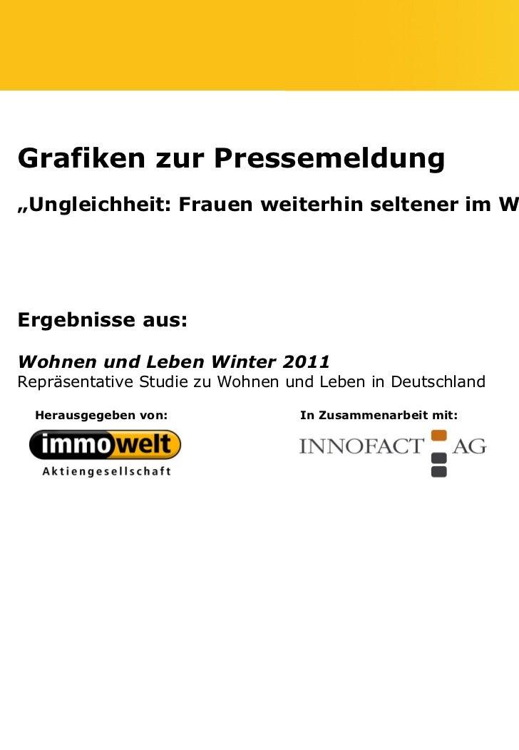 """Grafiken zur Pressemeldung""""Ungleichheit: Frauen weiterhin seltener im Wohneigentum""""Ergebnisse aus:Wohnen und Leben Winter ..."""