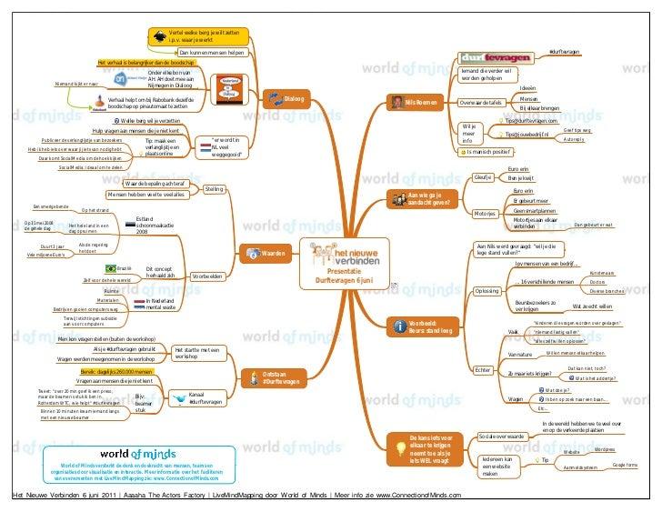 Het Nieuwe Verbinden 2011 - Durf te vragen mindmap