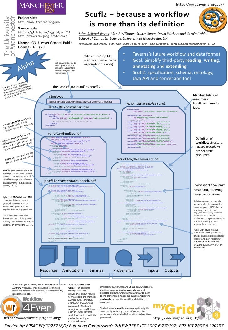 2011 07-06 SCUFL2 Poster - because a workflow is more than its definition (BOSC 2011)