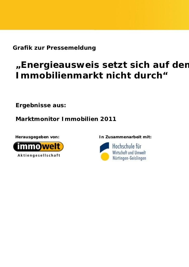 """Grafik zur Pressemeldung""""Energieausweis setzt sich auf demImmobilienmarkt nicht durch""""Ergebnisse aus:Marktmonitor Immobili..."""