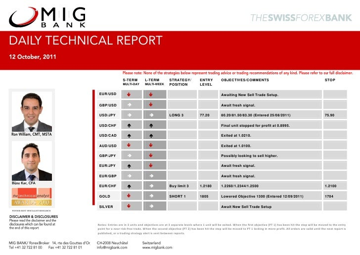 2011 10-12 migbank-daily technical-analysis-report