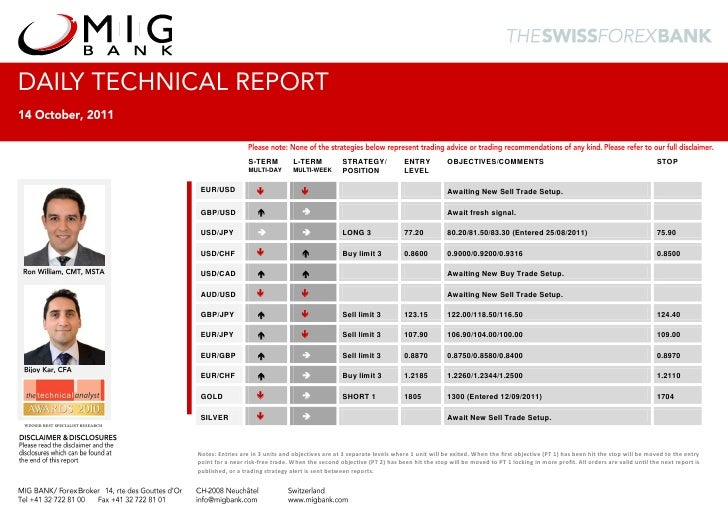 2011 10-14 migbank-daily technical-analysis-report